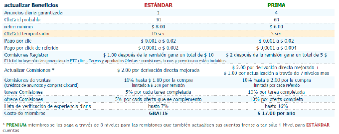 Beneficios_cuenta_premium