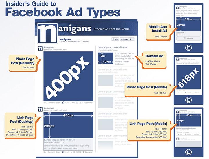 Guía de anuncios de facebook