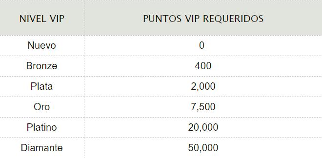 Niveles VIP y sus requisitos